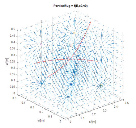 Auslegung des Elektroabscheiders mit Hilfe von E-Feld- und Partikelflug- Simulationen