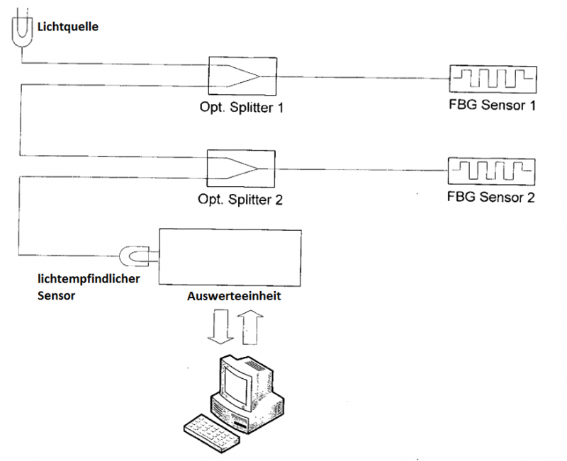 Faseroptische Monitoring-System