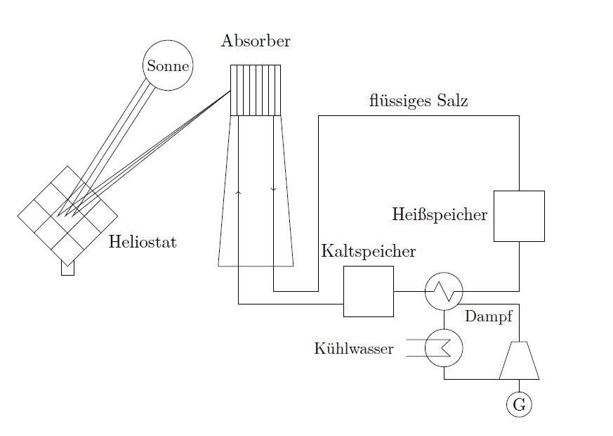 Fließbildschema für ein Salzschmelze-Zentralreceiverkraftwerk