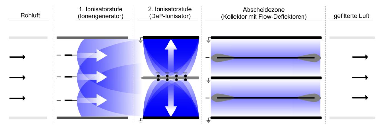 Zweistufiger elektrostatischer Luftfilter